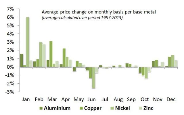 Seasonal base metal price trends