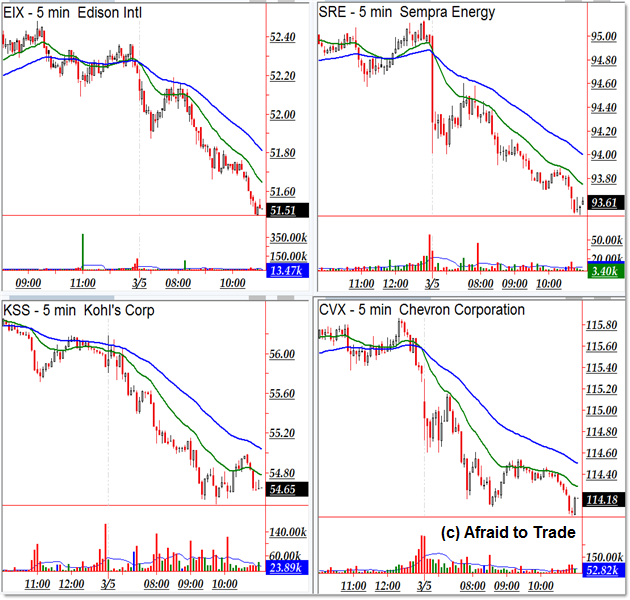 Big Trend Day Trading Stocks