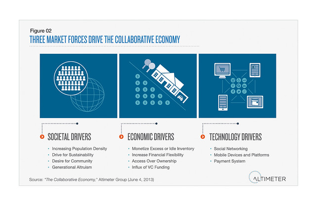 three market forces drive the collaborative economy