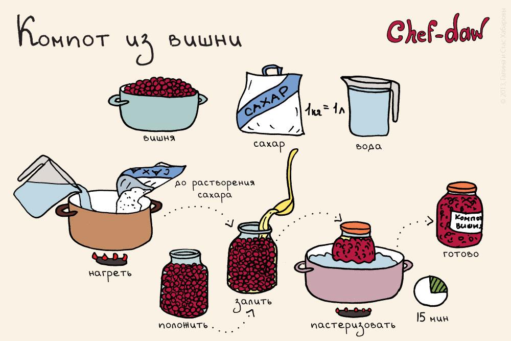 chef_daw_kompot_iz_vishni