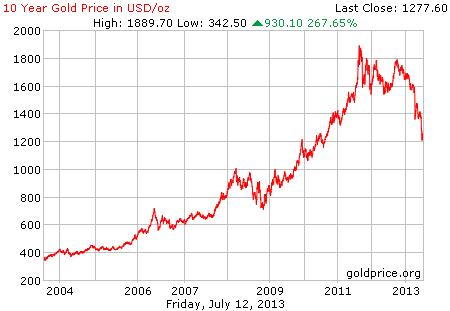 Gambar grafik chart pergerakan harga emas dunia 10 tahun terakhir per 12 Juli 2013