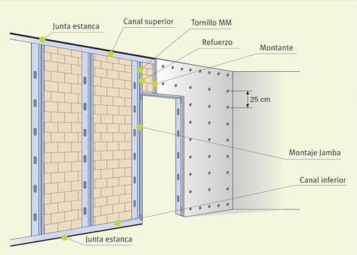 Casa en constructor aislamiento de paredes exteriores - Aislamiento acustico paredes interiores ...