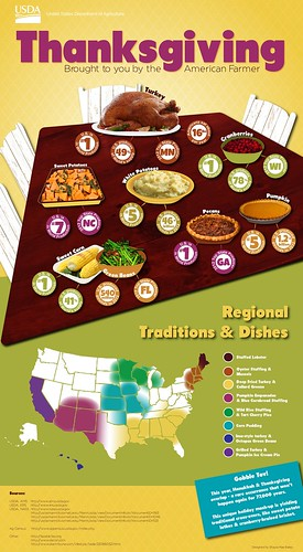 An infographic exploring the traditional Thanksgiving meal, brought to you by the American Farmer. Click to see a larger version.