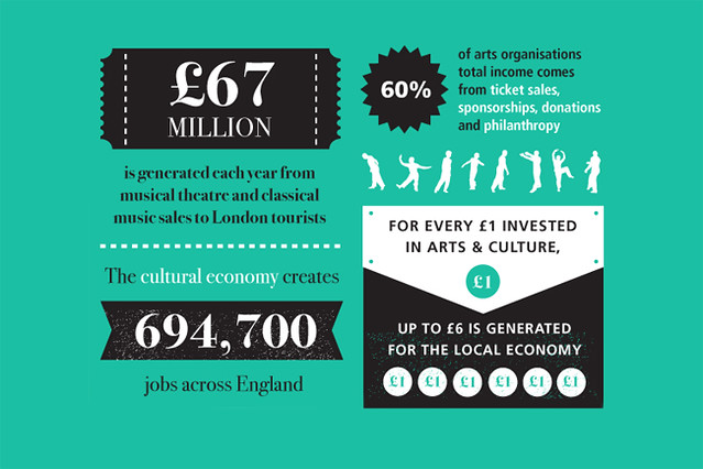 Detail from the Arts Council's Comprehensive Spending Review infographic