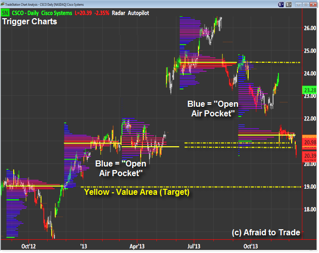 Cisco CSCO Daily Chart Technical Analysis Support and Fibonacci Breakdown from Value Area