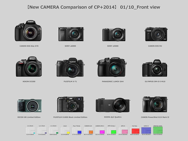【New CAMERA Comparison of CP+2014】01/10_Front View