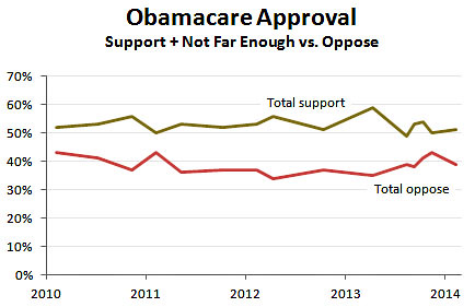 blog_cnn_obamacare_support_february_2014