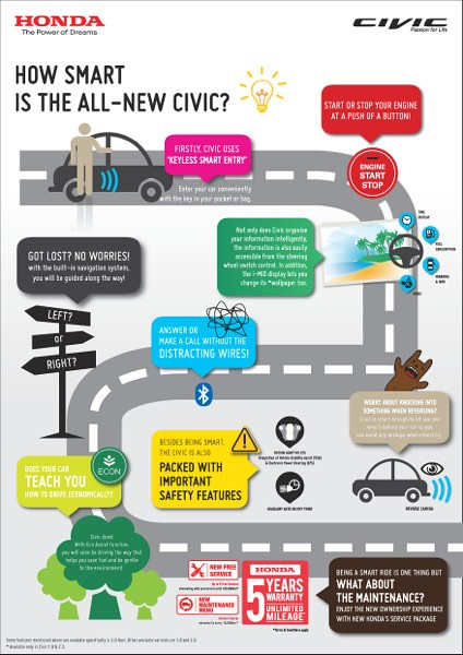 02 Infographic Civic Petrol_Finalised-page-001