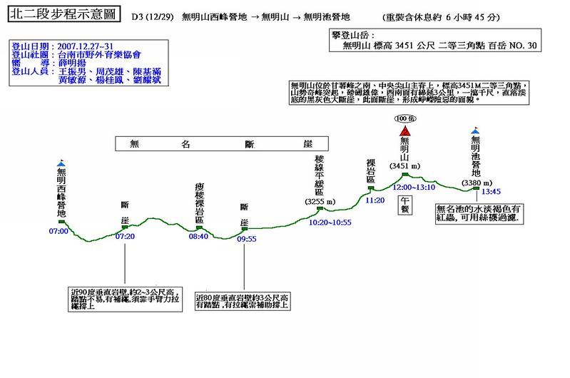 北二段步程示意圖(3)