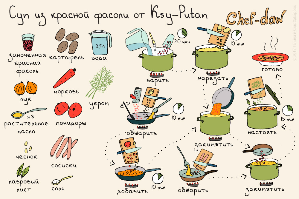chef_daw_sup_iz_krasnoy_fasoli_ksy_putan