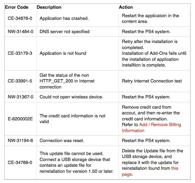 What those PS4 error codes mean and how to fix them 10947172563_e83c29f003_o