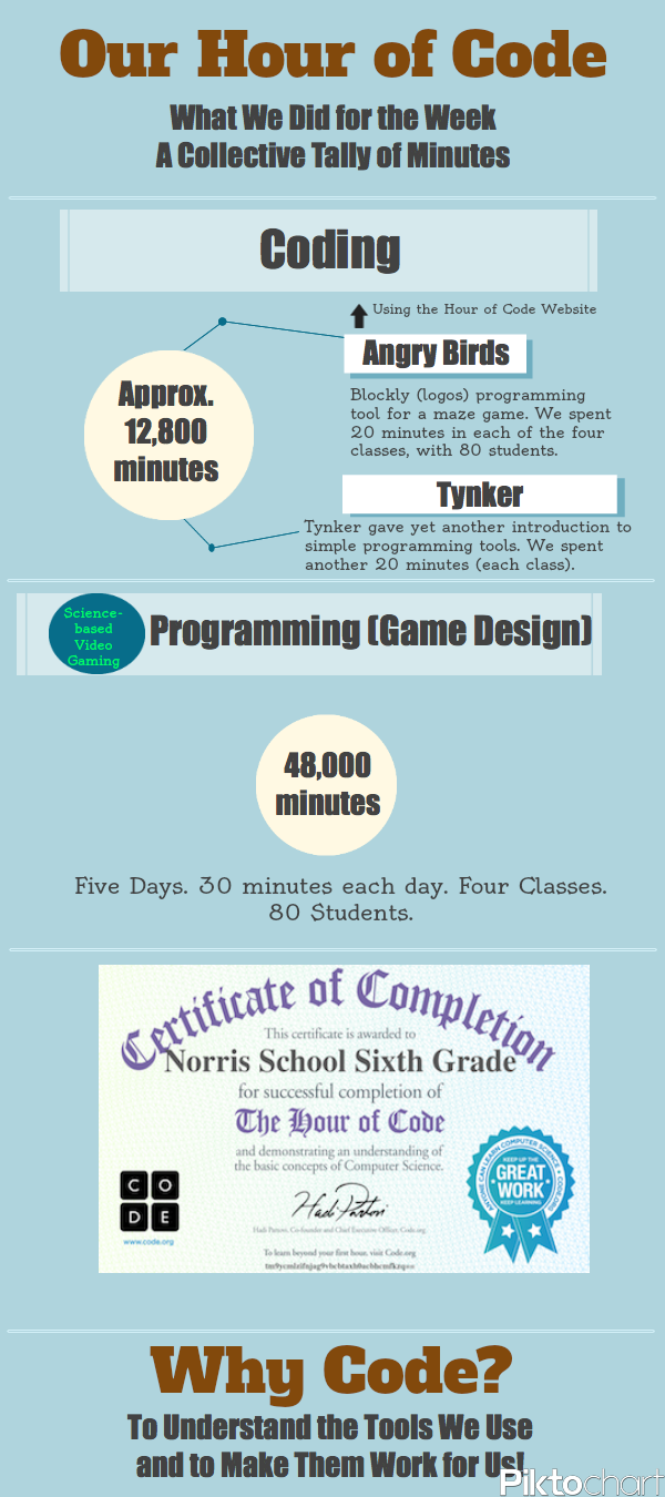 Our Hour of Code Infographic