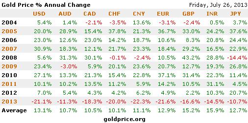 Persen harga emas dari tahun ke tahun