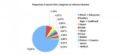 2001-2006年調查期間,在大西洋東北區域的海灘上發現不同類型的海洋垃圾。(請見奧斯陸巴黎公約委員會2007年或2009年報告。)