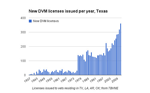 New DVM licenses issued per year, Texas