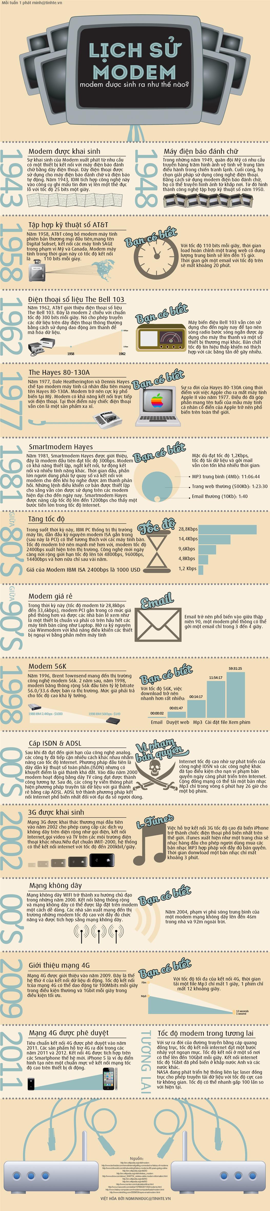 Infographic - Modem và Lịch sử phát triển của Modem