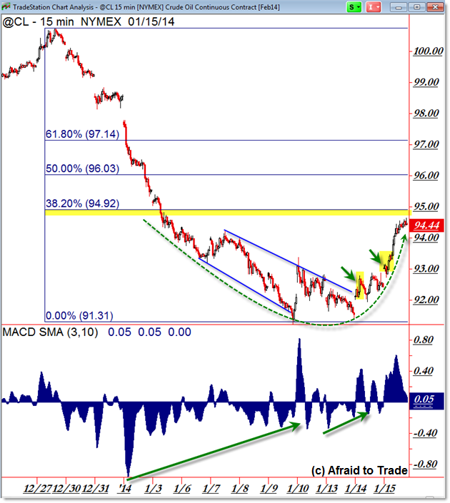 Crude Oil @CL Futures Lengthy Positive Momentum Divergence Reversal Trend