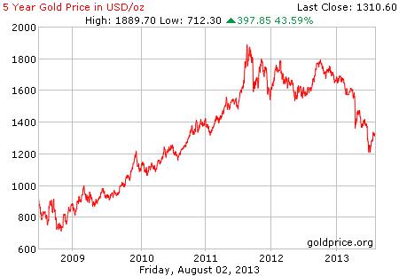Gambar grafik chart pergerakan harga emas dunia 5 tahun terakhir per 02 Agustus 2013
