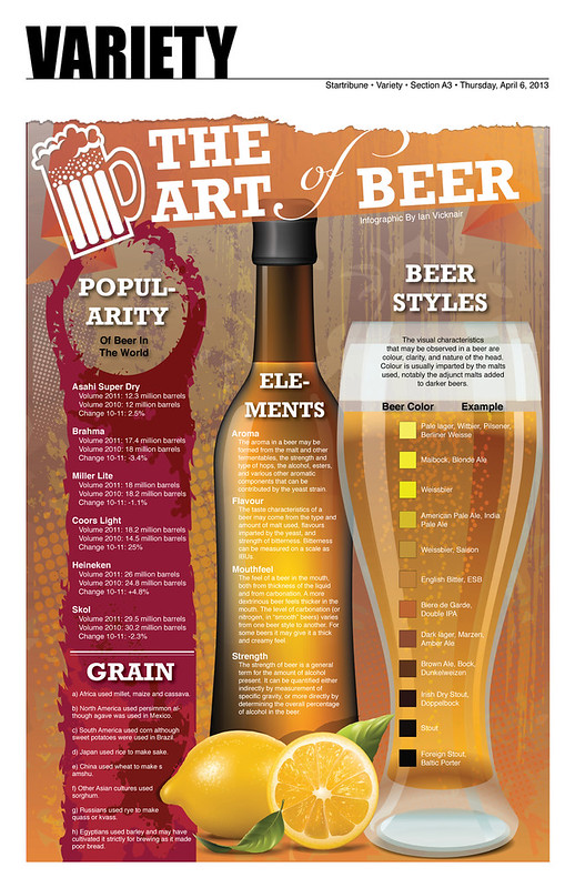 art-of-beer