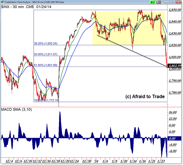 S&P 500 SP500 Intraday chart Fibonacci Retracement