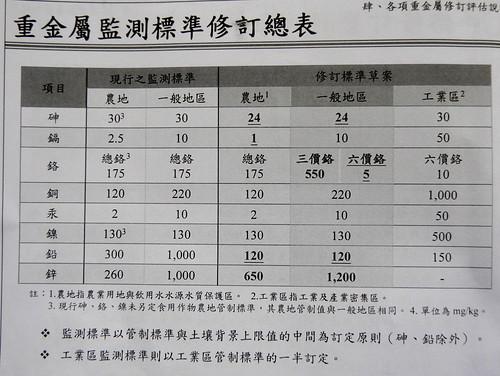 草案中監測標準總表