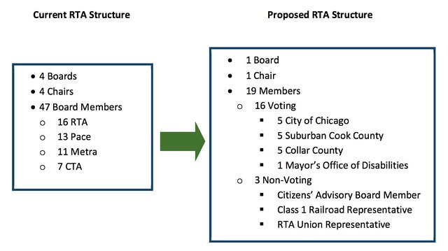 Daniel Biss's new RTA board makeup proposal
