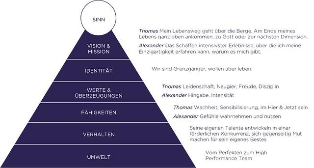 Integraler_Innere_Kompass_Huberbuam_stefan-goetz.com