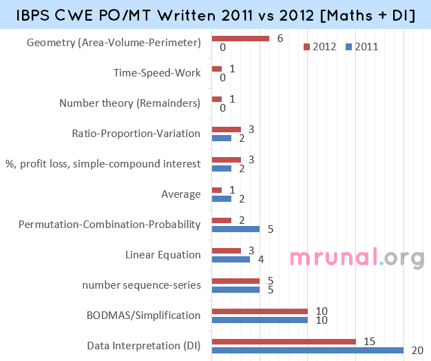 chart IBPS Data interpretation and mathematices