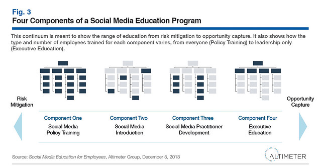 Four Components of a Social Media Education Program