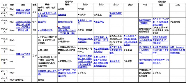 京阪行程規劃