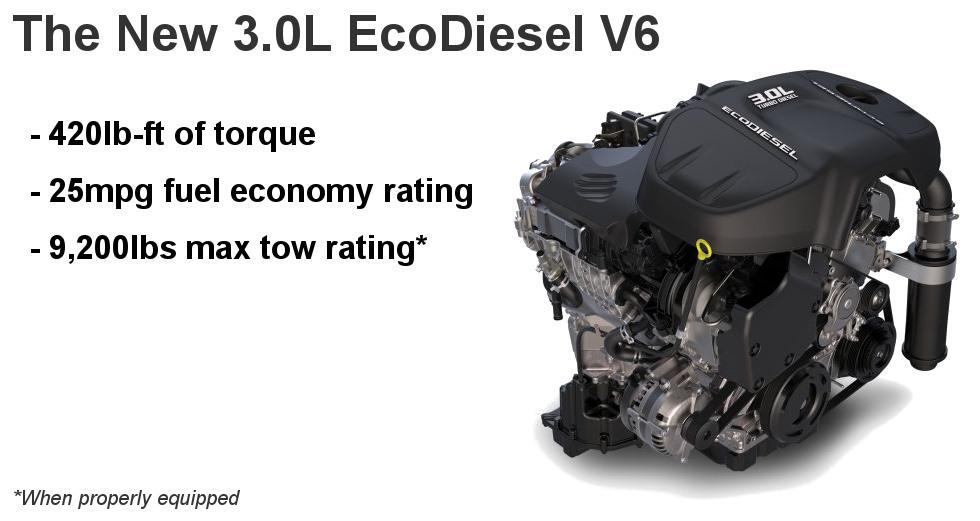 Ram 1500 EcoDiesel Specs