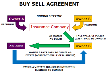 contract to buy and sell