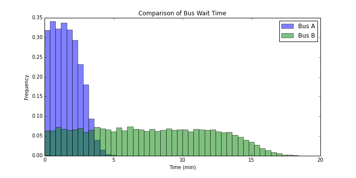Comparison of Bus Wait Time