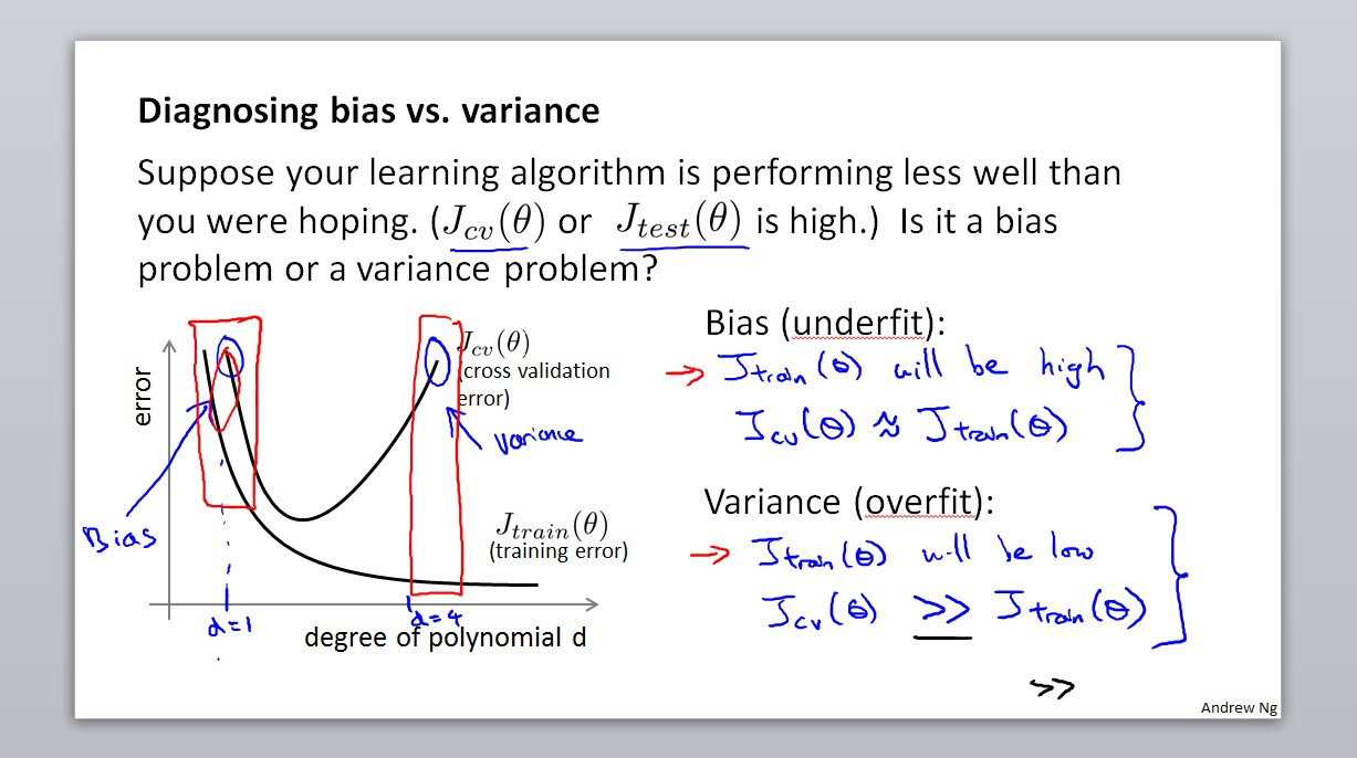 Diagnosing bias vs. variance