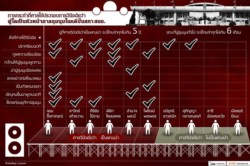 prachatai-InfoGraphic-38
