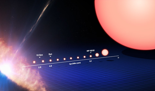 The life cycle of a Sun-like star (annotated)