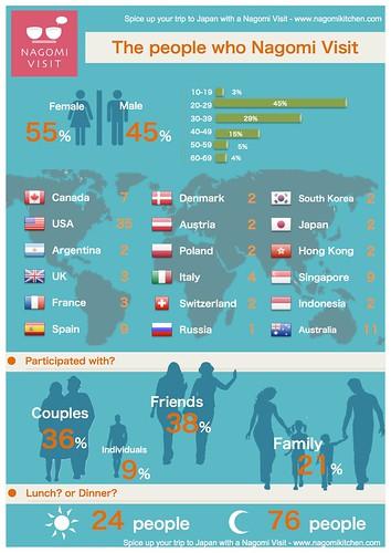 September 2012 Infograph
