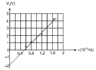 KVPY SB/SX - Part 1 - Physics - Question 26