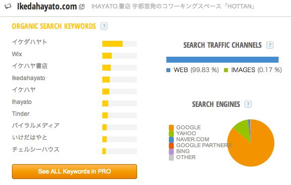 Ikedahayato_com_Traffic_Statistics_by_SimilarWeb.png