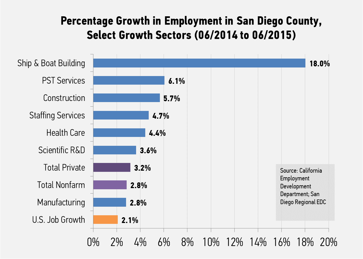 Economic development 101 san diego regional economic development year to year growth nvjuhfo Choice Image