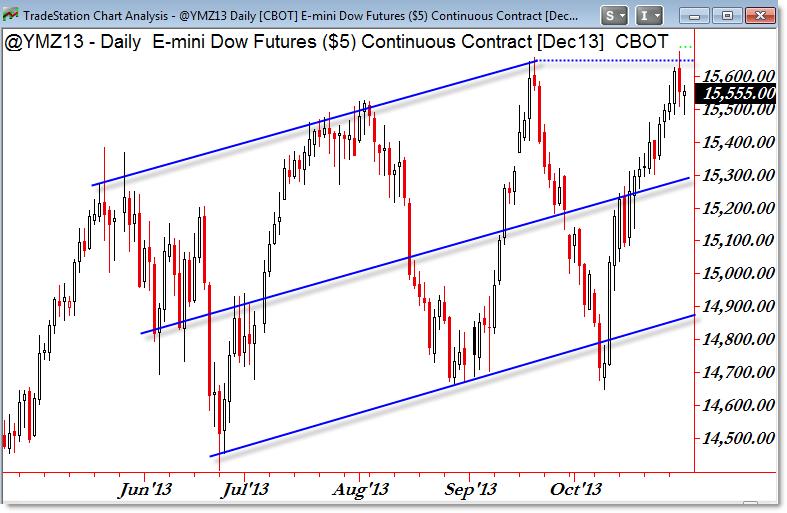 YM Dow Mini Price Chart