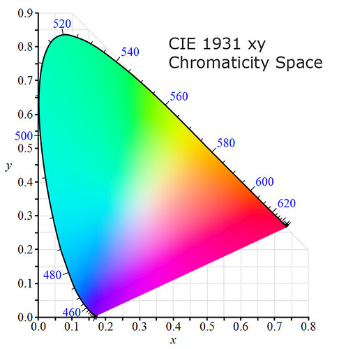 CIE 1931 xy Chromaticity Space