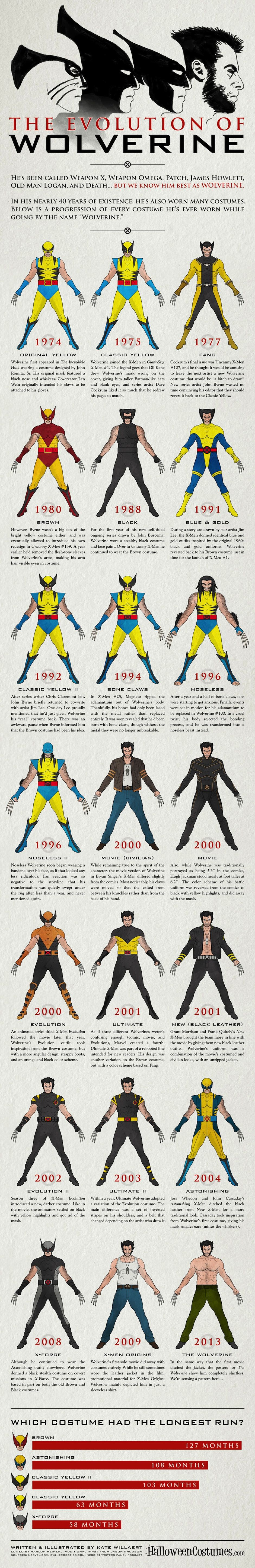 Evolucao do Wolverine