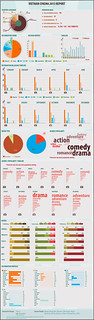 [Infographic] Vietnam Cinema 2012 Report (English Version)