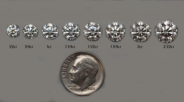 Diamond Carat Actual Size