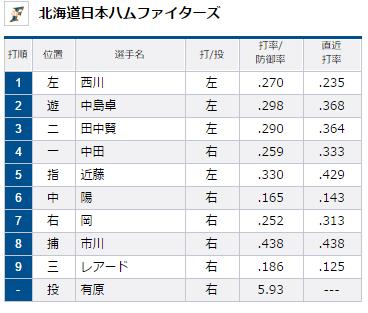 北海道日本ハムファイターズスタメン