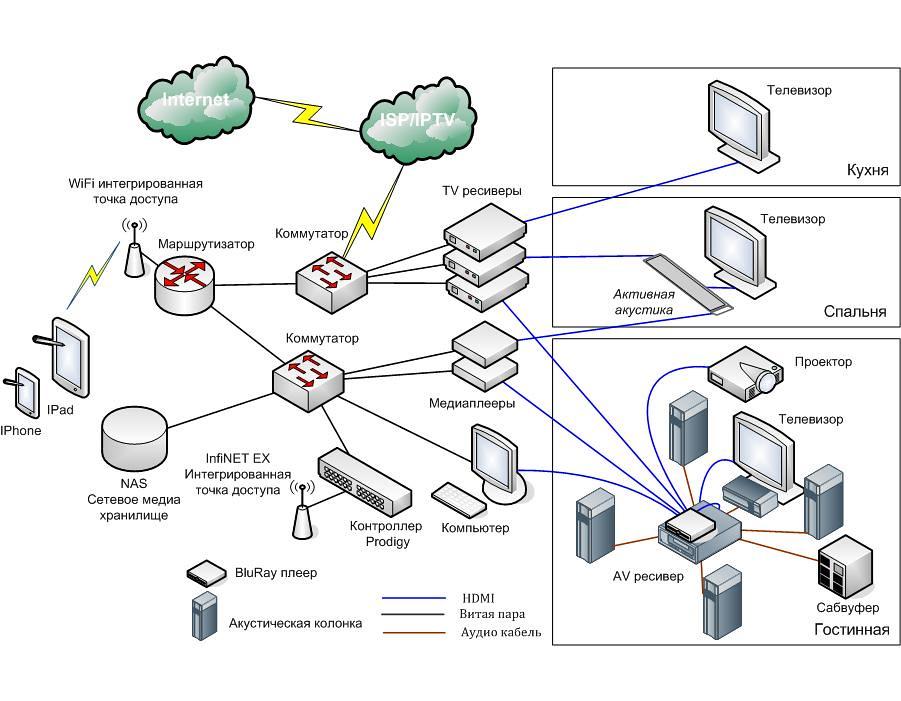Подсистема доставки AV