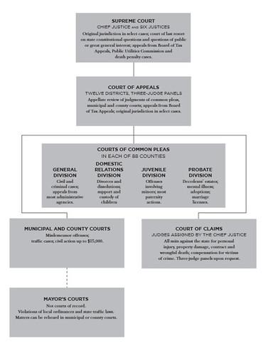 Ohio Court System