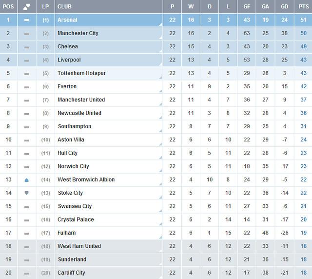 Image Result For Vivo West Ham United Vs Arsenal En Vivo Resultado De Hoy