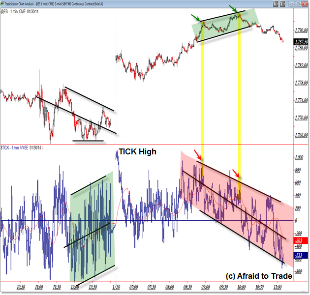 TICK Channel Intraday Reversal Market Internals Trading with TICK ES_F @ES FUtures emini e-mini